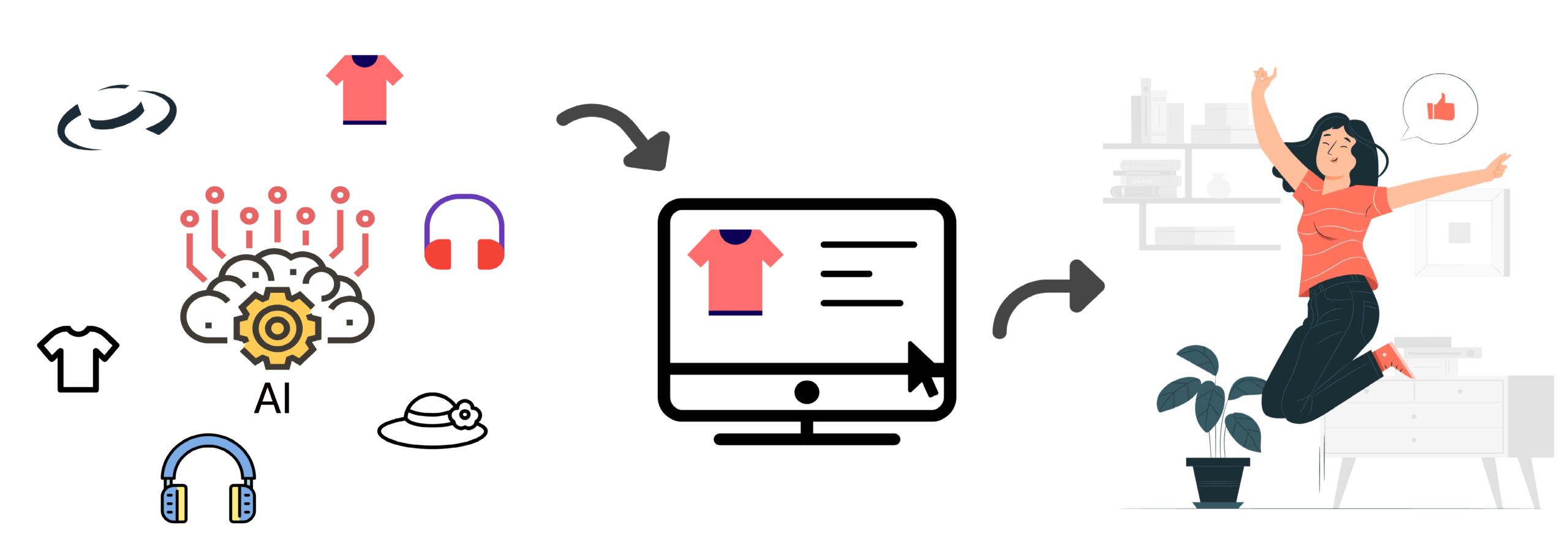 Revolutionizing Product Catalog Using AI